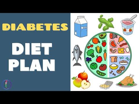 Diabetes Diet Plan II Diabetes Foods to Eat II Diabetes Plate Method II Blood Sugar Control Tips
